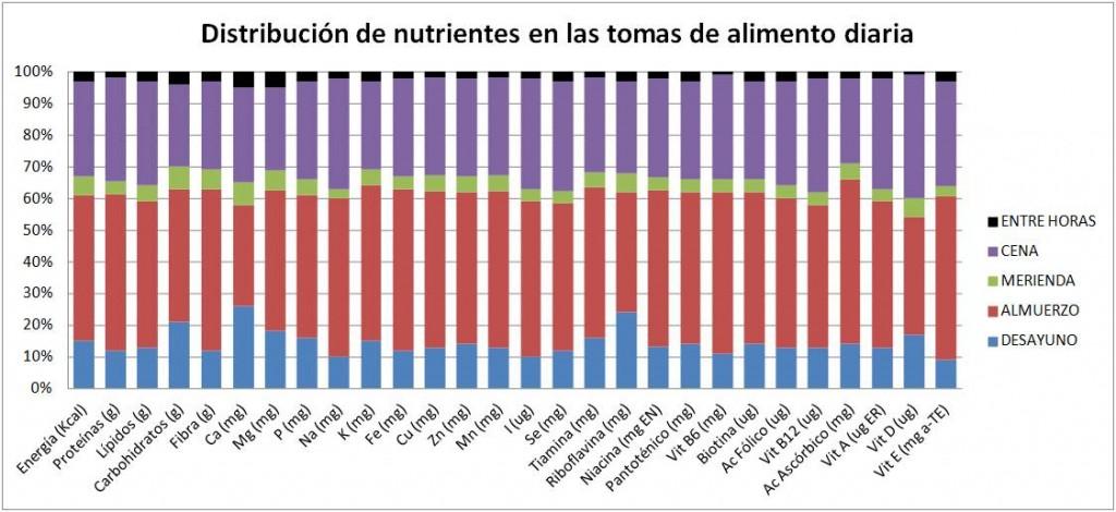 Distribución de nutrientes entre tomas