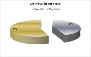 Distribución por sexos