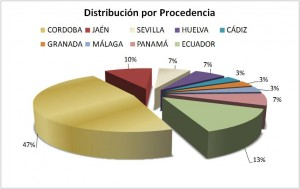 Distribución por Procedencia