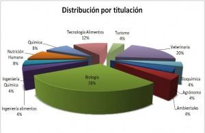 Distribución por titulación
