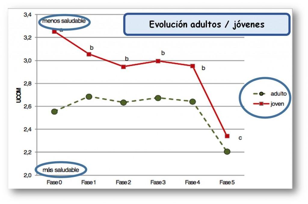 Evolución de UCOM entre fases